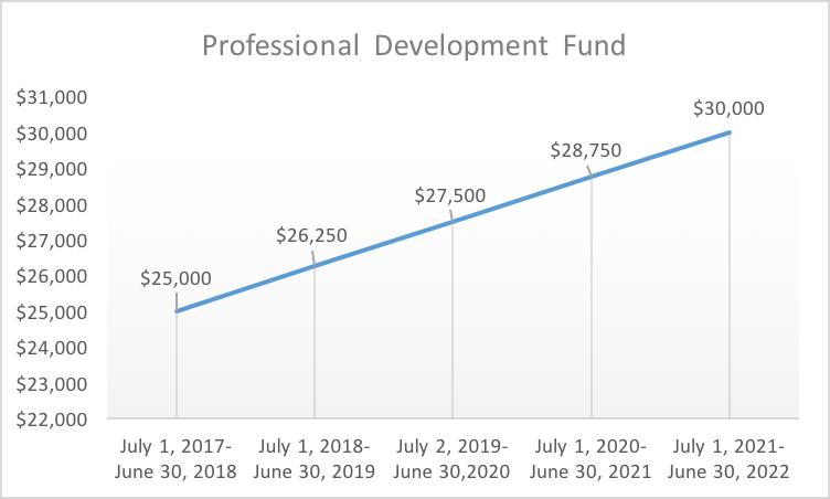 Adjunct Professional Development Fund | Barnard Contingent